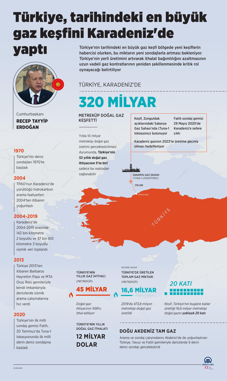 Türkiye, Karadeniz'de gerçekleştirdiği ilk milli sondajında 320 milyar metreküp doğal gaz keşfetti. Zonguldak açıklarındaki Sakarya Gaz Sahası'nda yer alan rezervin keşfi, Türkiye'nin bugüne kadar ürettiği toplam 16,6 milyar metreküp doğal gazın neredeyse 20 katı seviyesinde bulunuyor. ( Ahmet Burak Özkan - Anadolu Ajansı )